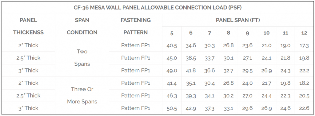 CF-36 MESA WALL PANEL ALLOWABLE CONNECTION LOAD TABLE