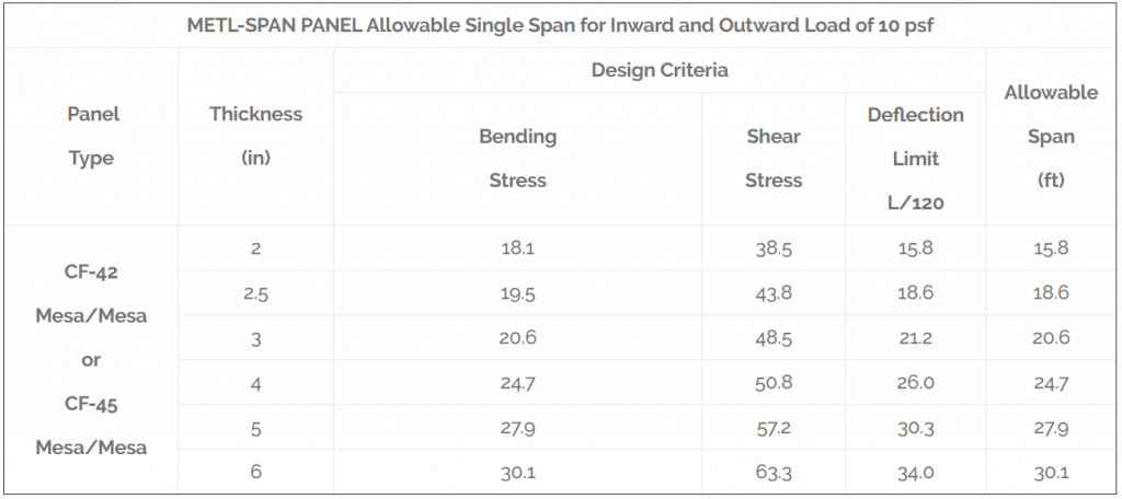 METL-SPAN PANEL Allowable Single Span for Inward and Outward Load of 10 psf