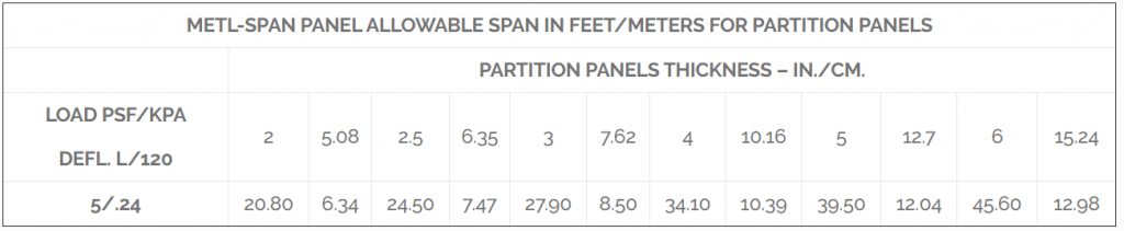 METL-SPAN PANEL ALLOWABLE SPAN IN FEET/METERS FOR PARTITION PANELS