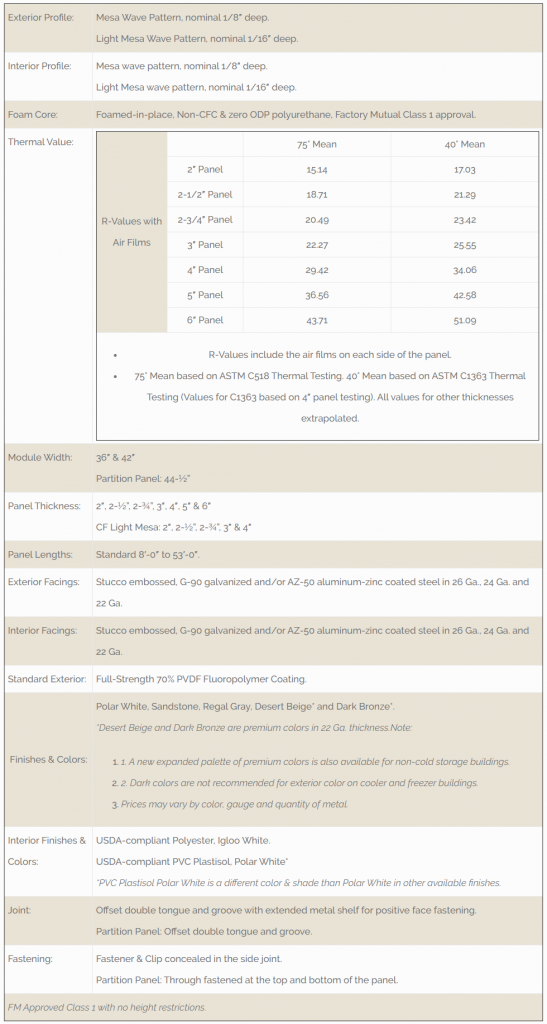 IMP Mesa Material Specifications table